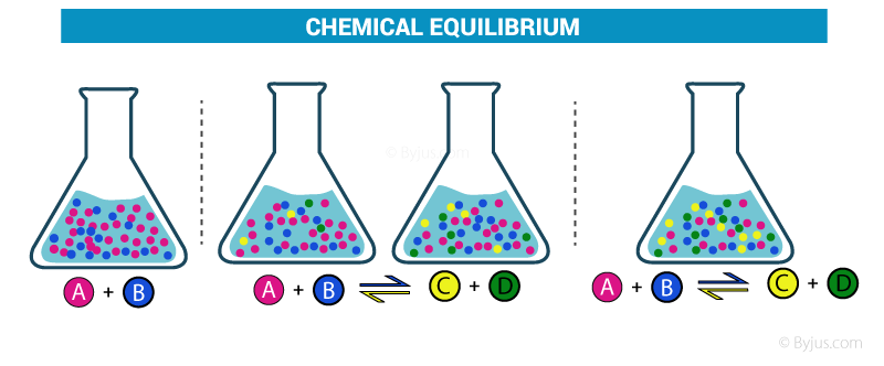 Course Image CHEM2215 Chemical Equilibrium and Phase Equilibria