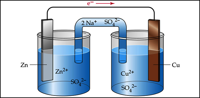 Course Image CHEM3242 Electrochemistry and Reaction Kinetic