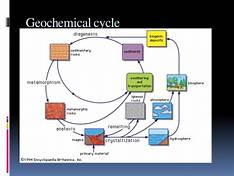 Course Image CHEM129 Introduction to Environmental Geochemistry