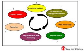 Course Image DEV 3211 DEVELOPMENT PROJECT PLANNING, DESIGN? IMPLEMENTATION, MONITORING AND EVALUATION