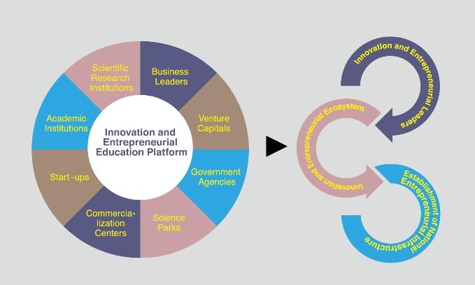 Course Image EED 3212 Entrepreneur Education II