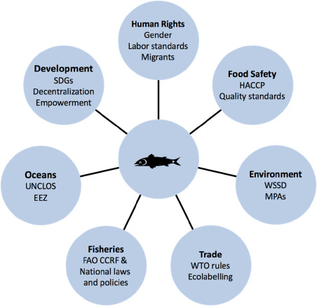 Course Image AFM 414 FISHERIES POLICY AND LEGISLATION
